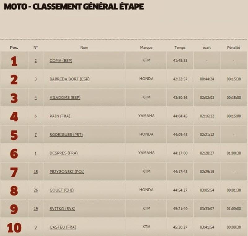 Moto Classement Général 10