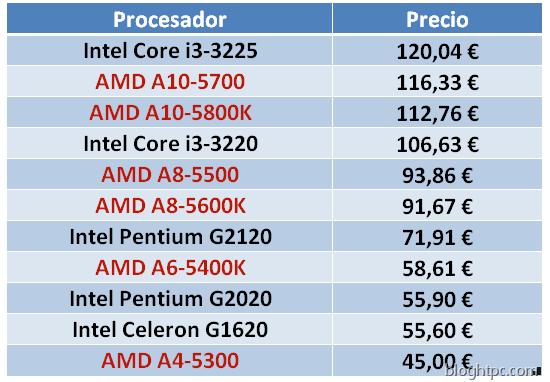 Precios procesadores