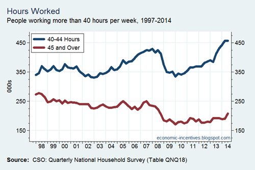 Employment by Hours Worked over 40