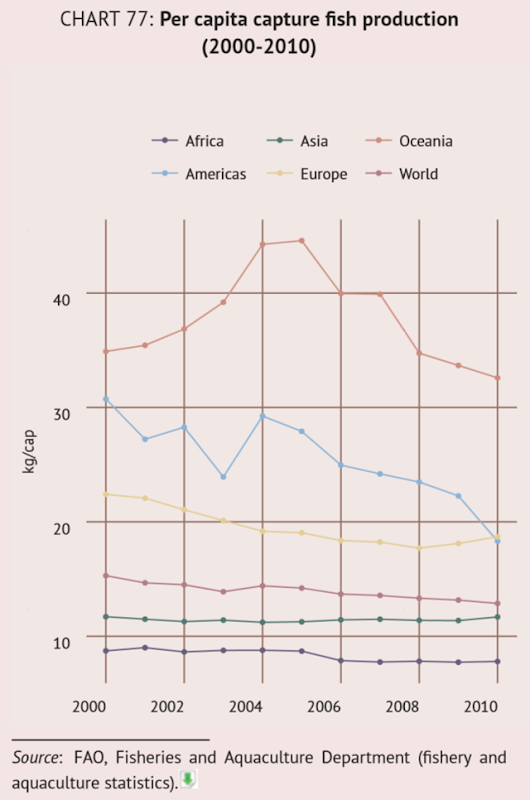 Global per capita capture fish production, 2000-2010. Graphic: FAO, Fisheries and Aquaculture Department
