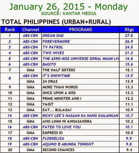 Kantar Media National TV Ratings - Jan. 26, 2015 (Mon)