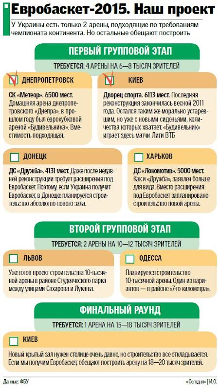 Евробаскет-2015. Украинский проект