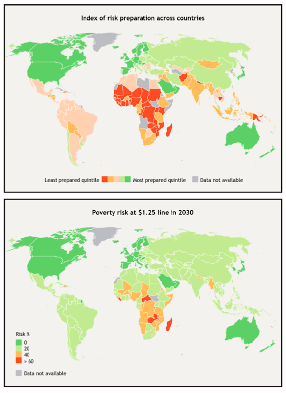 Index of climate-change risk preparation across countries (above) and poverty risk at $1.25 line in 2030 (below). Poor and marginalized households tend to be less resilient and face greater difficulties in absorbing and recovering from disaster impacts. Recurrent events also lead to compounding losses for many households, leading them to organize livelihoods in such a way that their overall risks are reduced in the face of uncertainty, even if it means a reduction in income and an increase in poverty. Graphic: World Bank