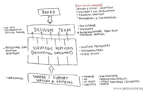 Org Design Model