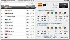 clasificación mundial de la fifa