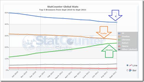 web-browser-usage-statistics-graph-2011