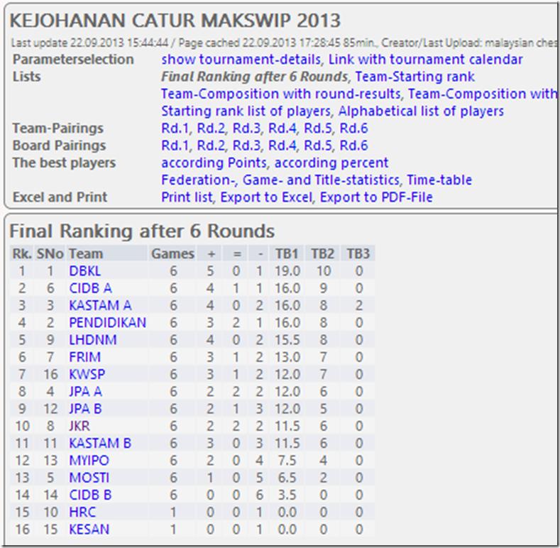MAKSWIP Overall Standings 2013