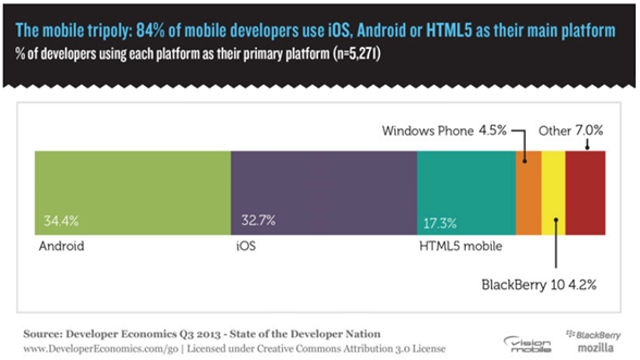 Mobile Developers Platforms