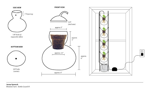 gourd-based window farm PLAN