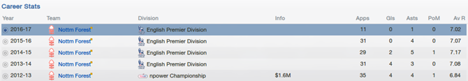 Career stats of Henri Lansbury