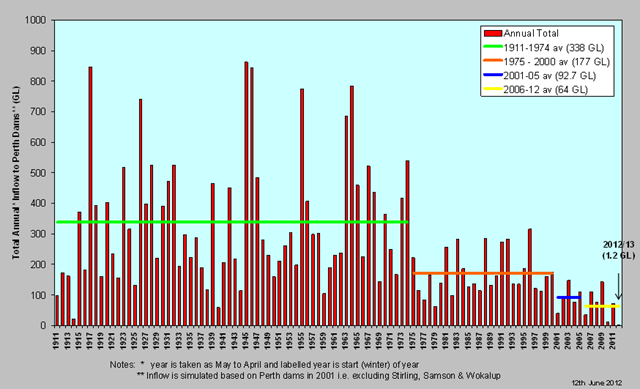 Annual inflow to Perth dams, 1911-2012, showing stepwise changes. watercorporation.com.au