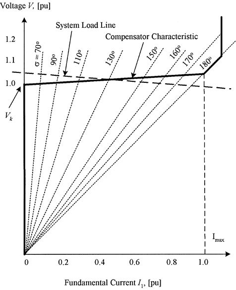 Fundamental voltage/current characteristic in the TCR compensator