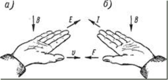 Правила правой и левой руки