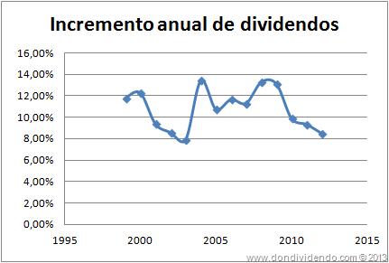 Incremento anual de dividendos P&G DonDividendo