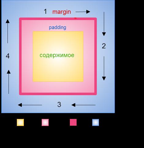 margin и padding сокращенная запись