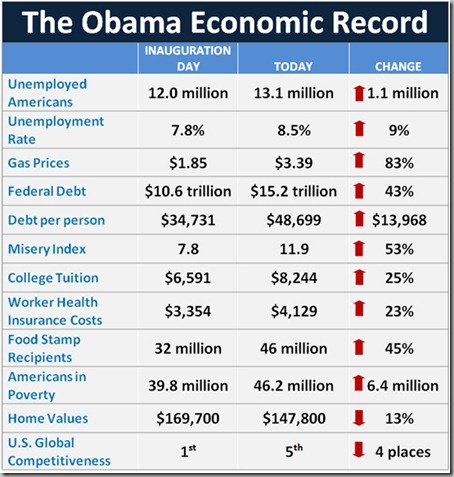 RPC-Obama-Economic-Record-table_thumb[3]