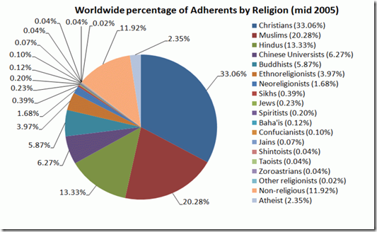 Worldwide_percentage_of_Adherents_by_Religion