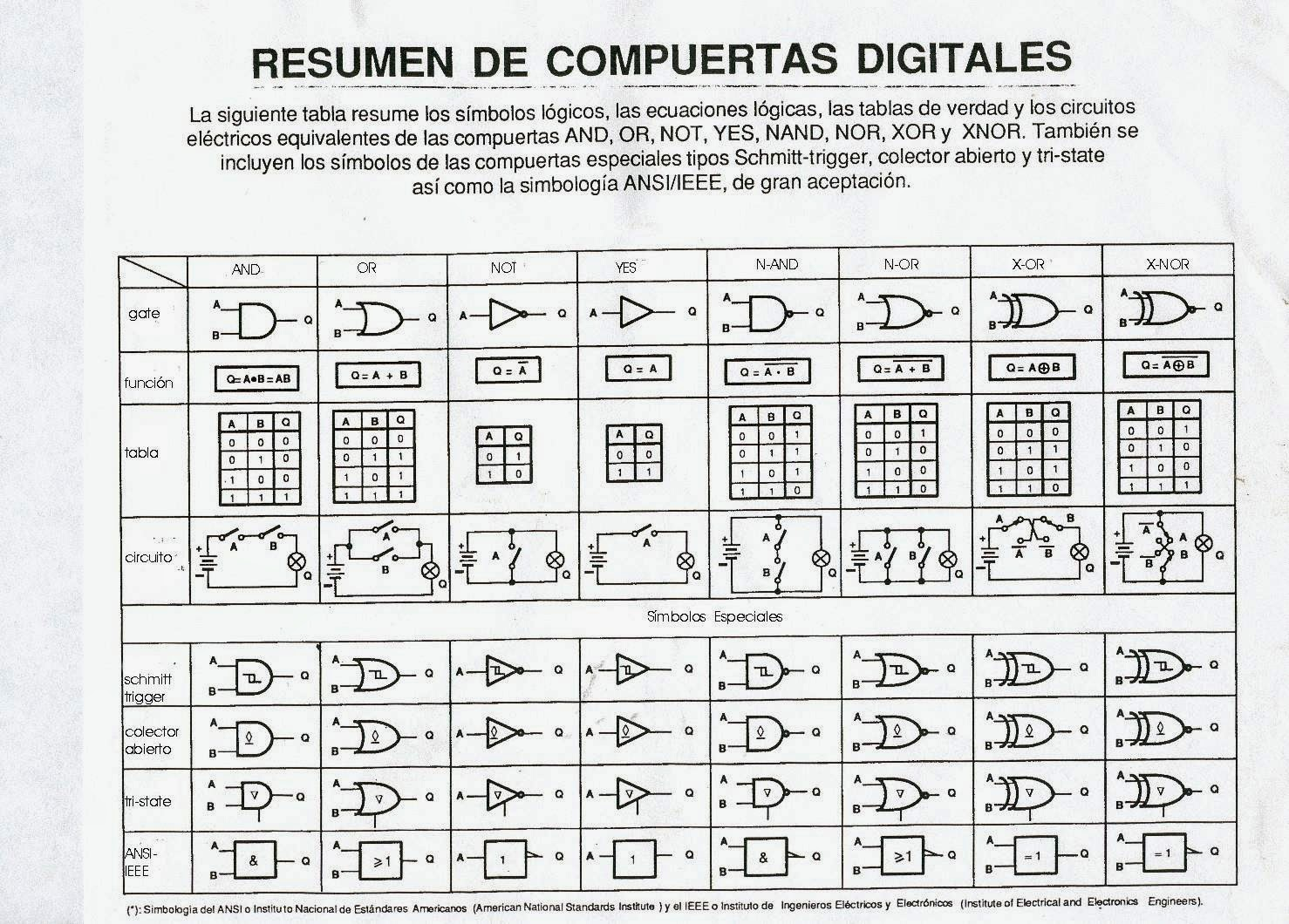 Digital tabla puertas l gicas for Porte logique pdf