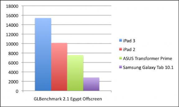 GLBenchEgyptOffscreen-600x360.png
