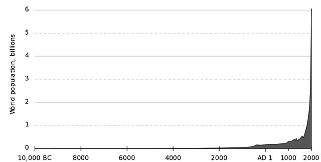 World human population (est.) 10,000 BC – 2000 AD. Data from the 'lower' estimates at census.gov. The exponential growth curve shows the efflorescence of Homo sapiens sapiens. wikipedia.org