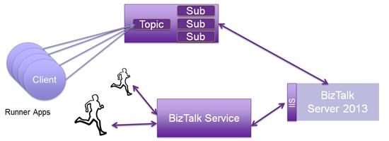16 BizTalk Service