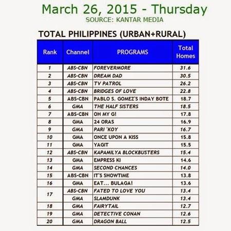Kantar Media National TV Ratings - March 26, 2015 (Thursday)