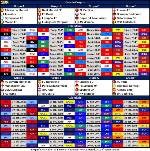 Calendario Fase de grupos - Champions League 2014-15