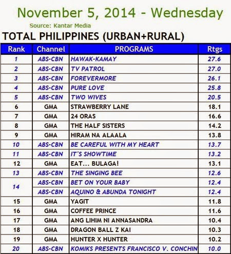 Kantar Media National TV Ratings - Nov. 5, 2014 (Wednesday)