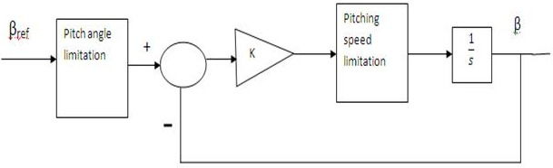 Pitch actuator system