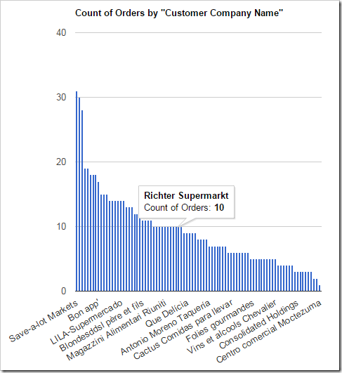 An Orders chart showing the number of orders made by each customer
