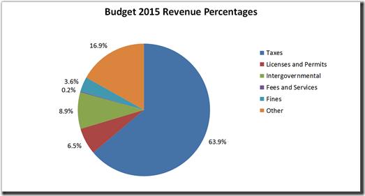 2014-04-29 2015 Budget Revenue Sources