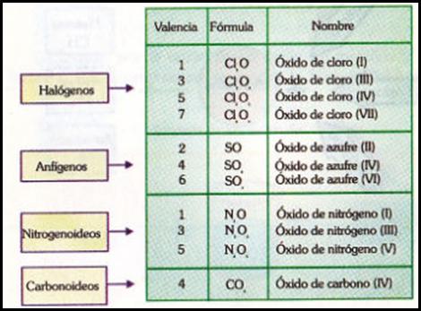 oxidos no metalicos