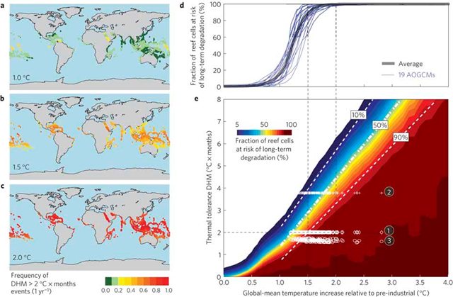 Thermal stress at different levels of global warming. a–c, Frequency of DHM>2°C×month events with 1.0 °C (a), 1.5 °C (b) and 2.0 °C (c) of global mean warming. Red points represent frequencies above the critical limit for long-term degradation. d, Corals at risk of long-term degradation for constant thermal threshold DHM = 2 °C×month and individual AOGCMs. e, Fraction of the world's coral reef cells (coloured areas) at risk of long-term damage due to frequent coral bleaching events. Frieler, et al., 2012