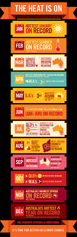 Off The Charts: 2013 Australia's Hottest Year, the unbelievable list of heat records broken in 2013. Graphic: Climate Council