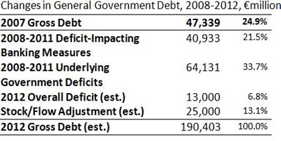 Debt Changes 2008 to 2012