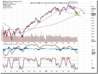 s&p500_outlook_16-06-2011