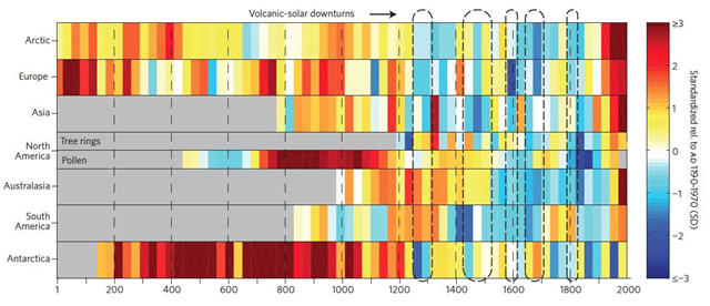 Continental-scale temperature reconstructions. 30-year mean temperatures for the seven PAGES 2k Network regions, standardized to have the same mean. North America includes a shorter tree-ring-based and a longer pollen-based reconstruction. Dashed outlines enclose intervals of pronounced volcanic and solar negative forcing since AD 850. Graphic: PAst Global Changes (PAGES) 2k Consortium