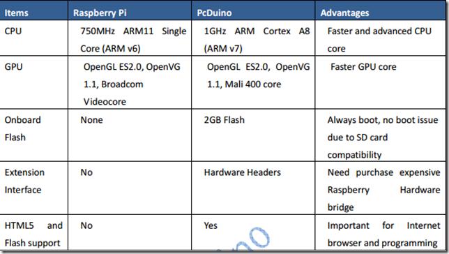 pcDuino comparison with Raspberry Pi