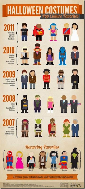 halloween-costumes-pop-culture-favorites_50290d6e7d880_w640