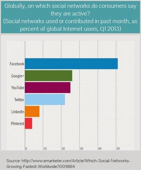 encuesta-redes-sociales-porcentajes-uso