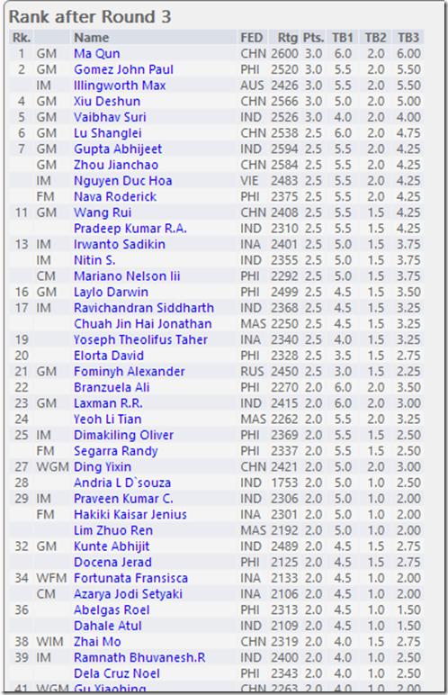 Round 3 Rankings