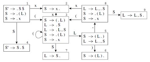 automata LR(0)