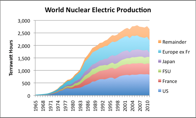 World nuclear electric production, split by major producing countries, based on BP's 2012 Statistical Review of World Energy. FSU is Former Soviet Union. The highest year of nuclear electric production was 2006. theoildrum.com