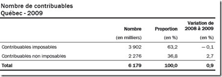 Statistique fiscale des particuliers -2009 - Nombre de contribuables imposables
