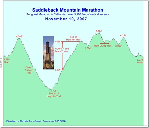 SMM-elevation profile-11-10-07
