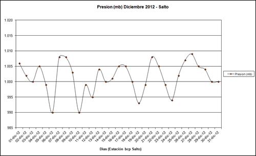 Presion (Diciembre 2012)