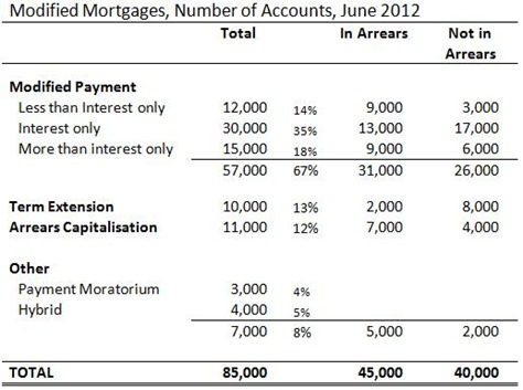Modified Mortgages