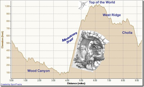 My Activities timed clockwise loop from cyn vistas 3-22-2012, Elevation - Distance