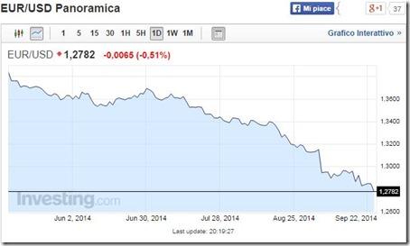 Crollo euro sul dollaro