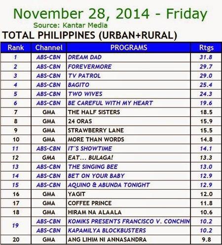 Kantar Media National TV Ratings - Nov. 28, 2014 (Friday)